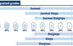 infographic of Daiginjo