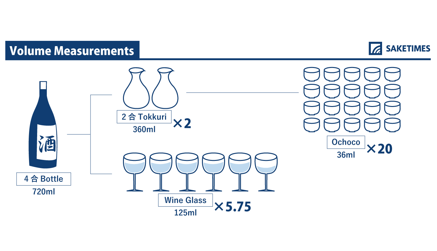 infographic of volume measurements
