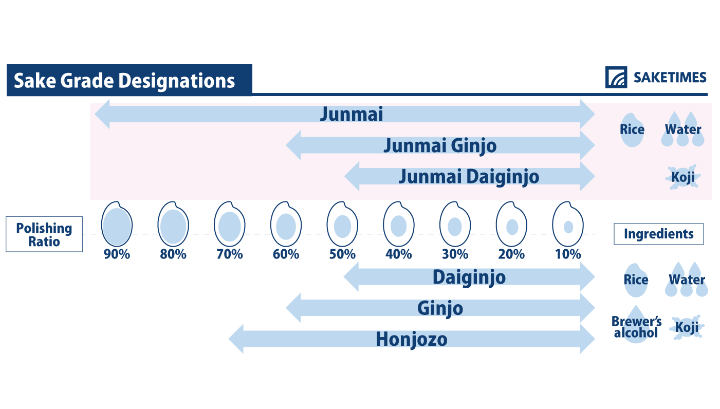 infographic of junmai