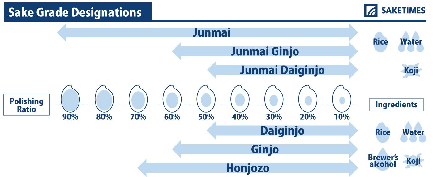 sake-grade-designations