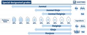 SAKETIMESinfographic_special-designated-grades