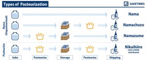 SAKETIMESinfographic_types-of-pasteurization