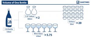 SAKETIMESinfographic_volume-of-one-bottle