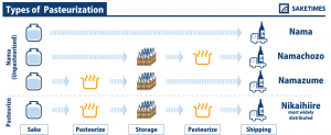 infographics of types of pasteurization