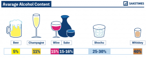 Infographics of average alcohol content: Beer-5%, Champagne-11%, Wine-15%, Sake-15-16%, Shochu-250-30%, Whiskey-40%, Vodka-40%, Tequila-40%.