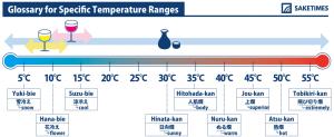 An infographics about hotsake