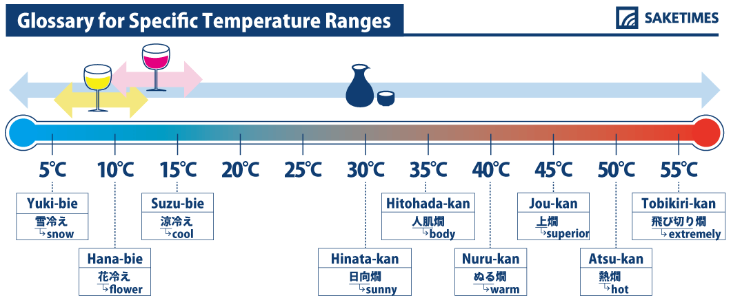 An infographics about hotsake
