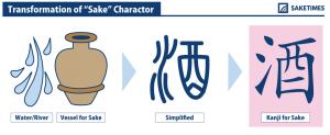 transformation of sake in kanji