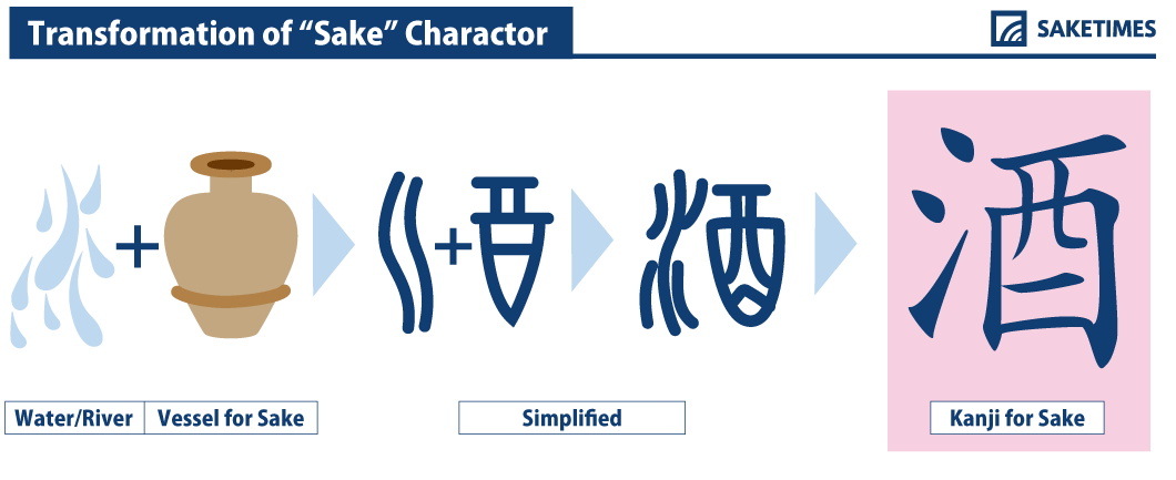transformation of sake in kanji