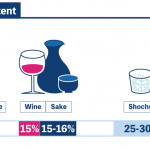 How Much Alcohol is in Sake?