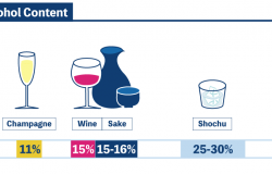 infographics of sake alcohol content. Infographics of average alcohol content: Beer-5%, Champagne-11%, Wine-15%, Sake-15-16%, Shochu-250-30%, Whiskey-40%, Vodka-40%, Tequila-40%.