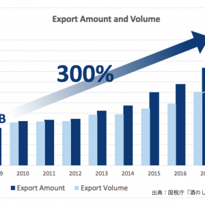sake export amount and volume