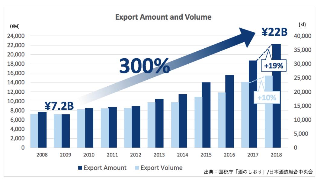 sake export amount and volume