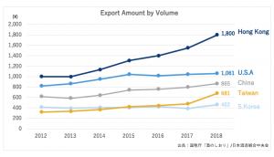 sake export amount by volume