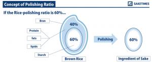 Rice-Polishing-Ratio_SAKETIMES_infographics