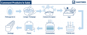 how-to-brew_jap_SAKETIMES_Infographics_French