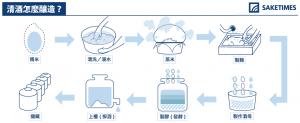 how-to-brew_jap_SAKETIMES_Infographics_TC