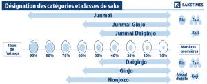 junmai_SAKETIMES_Infographics_French