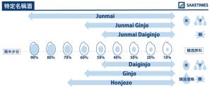 junmai_SAKETIMES_Infographics_TC