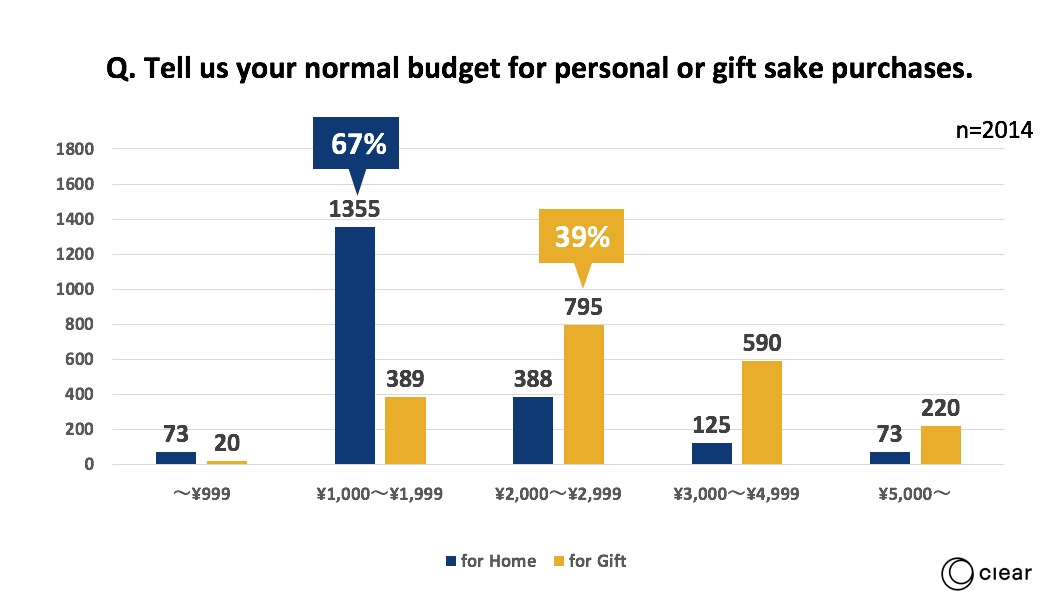 Tell us your normal budget for personal or gift sake purchases.