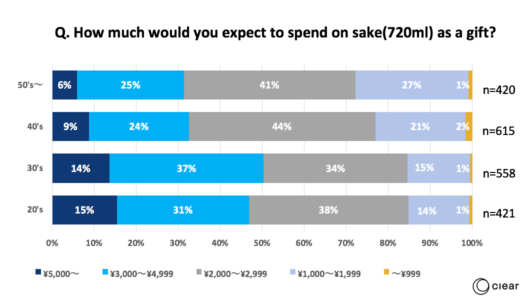How much would you expect to spend on sake(720ml) as a gift?