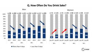 How often do you drink sake?