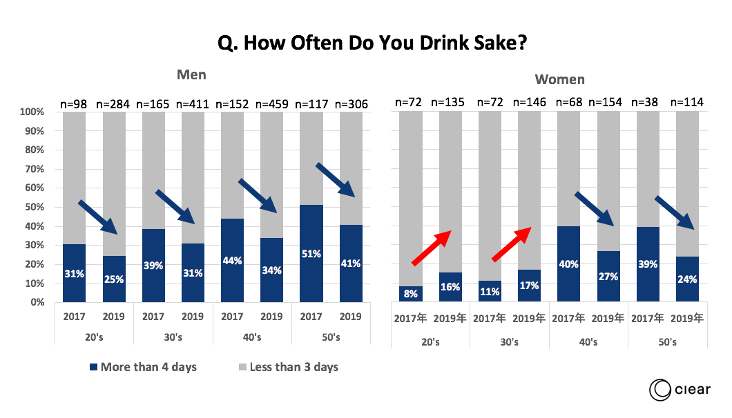How often do you drink sake?