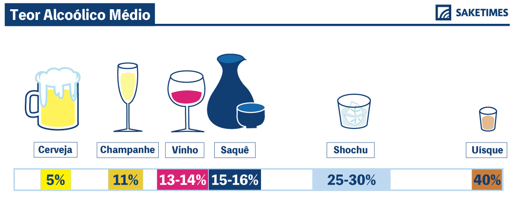 alcohol by volume of sake