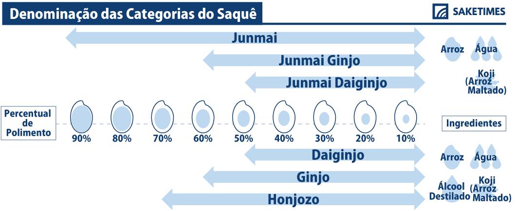 junmai or ginjo