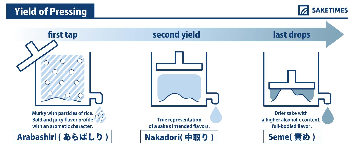 Arabashiri, Seme, Nakadori