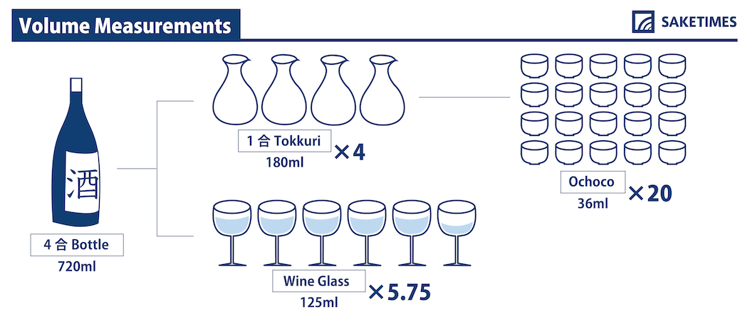 volume-measurements