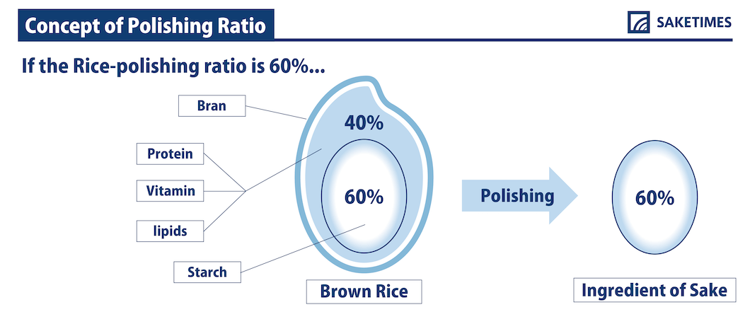 Rice-Polishing-Ratio_SAKETIMES_infographics
